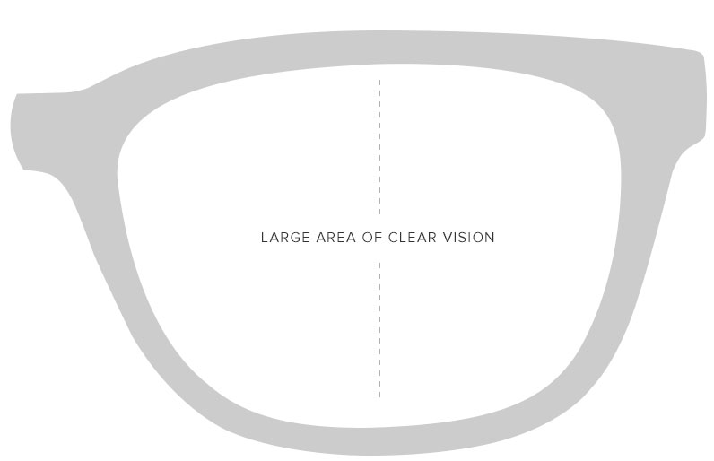 A diagram of single vision lenses
